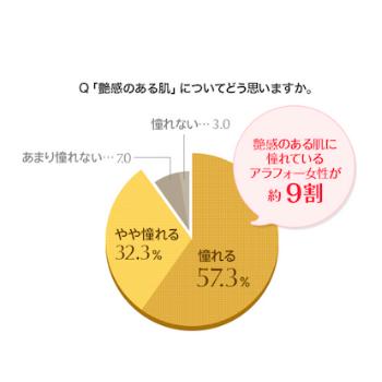 アラフォー女性を対象に大調査☆「艶めく肌」に憧れる女性が9割!?